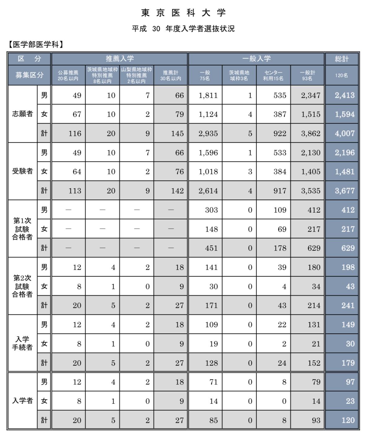 東京医科大学と東京工業大学の男女比を比べてみた